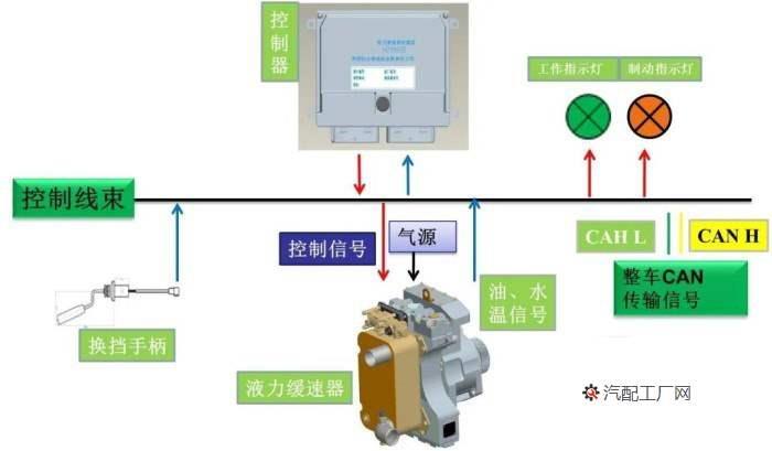 液力缓速器是集机、电、气、液的一体化的产品