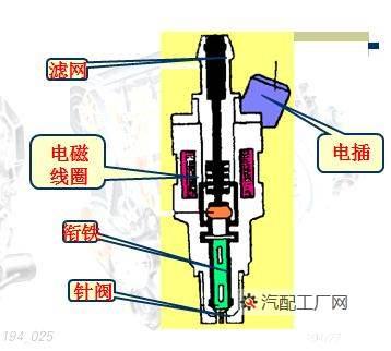 喷油器的工作原理图