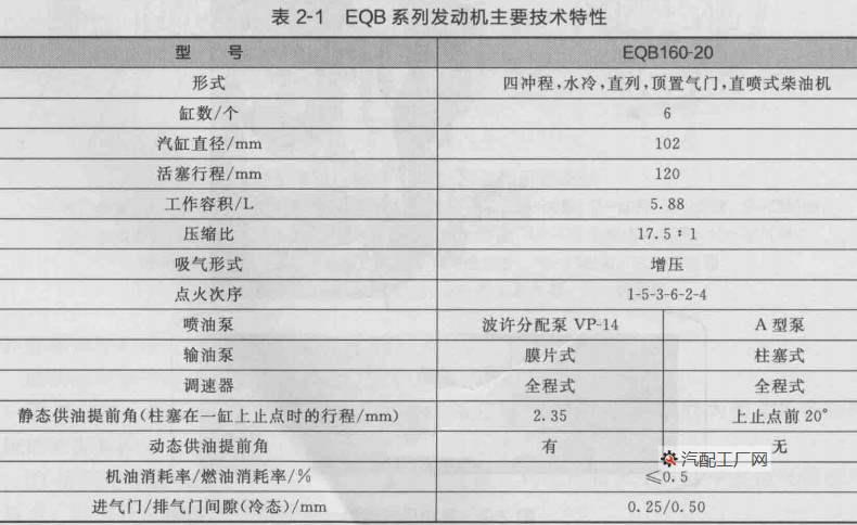 EQB系列发动机的主要技术特性
